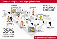 Supermercados La Cadena, República Dominicana, implementa tecnologías integradas de Motorola Solutions para incrementar su productividad     La operación completa de los Supermercados La Cadena ha sido automatizada, conectando y  sincronizando la información en tiempo real de todas sus áreas, desde la logística del depósito hasta la interacción directa con clientes, a través de una solución integral
