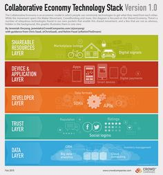The Collaborative Economy Technology Stack Web Social, Social Business, Business Marketing, Social Media Marketing, Online Business, Email Marketing, Design Thinking Process, Sharing Economy, Socialism