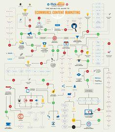 Importancia del factor visual en el marketing de contenidos para el ecommerce. Consejos para mejorar el tráfico a tu tienda online