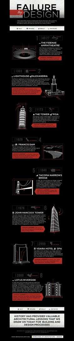 Daily Infographic | A New Infographic Every Day | Data Visualization, Information Design and Infographics | page 6