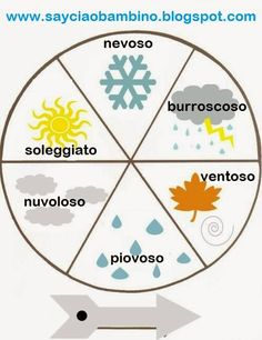 Italian Language ~ Teach your baby the weather in Italian with this FREE PRINTABLE Italian weather wheel. www.sayciaobambino.blogspot.com