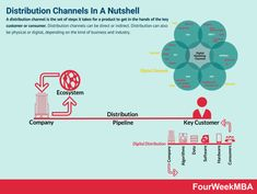 Distribution Channels: Types, Functions, And Examples - FourWeekMBA