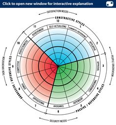 Human Synergistics uses a circumplex system to measure and change the thinking and behavior styles of staff at the Ministry of Social Development. Blue illustrates good behaviour, while red and green are unfavourable. Innovation Definition, Career Assessment, Disc Assessment, Domain Knowledge, Non Disclosure Agreement, Hacker News, Customer Number, Employee Engagement, Career Development