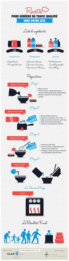 Logiciel de veille: Infographie SEO SEM   générer du trafic qualifié