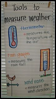 Of course, when talking about weather, it's necessary to talk about different ways to measure weather in order to incorporate math into the ...