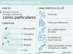 Tarifas fijas, el caballo de batalla de Cabify Lite contra UberX Map, Frosting, Battle, Transportation, Viajes, Maps
