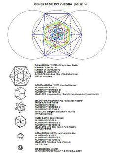 Generative-polyhedra