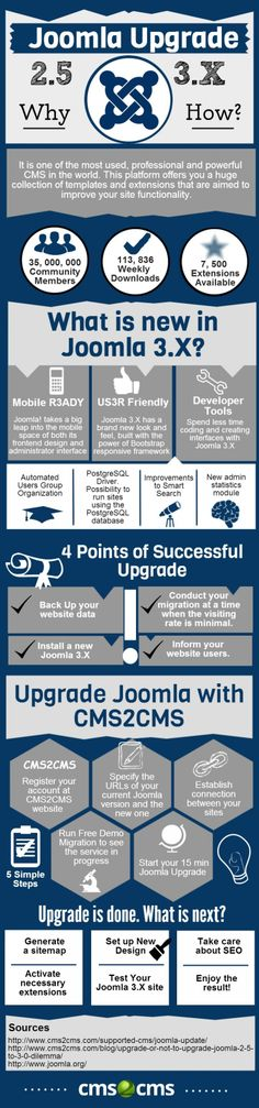 This infographic will help you to perform your Joomla Upgrade with ease and free of hassles.