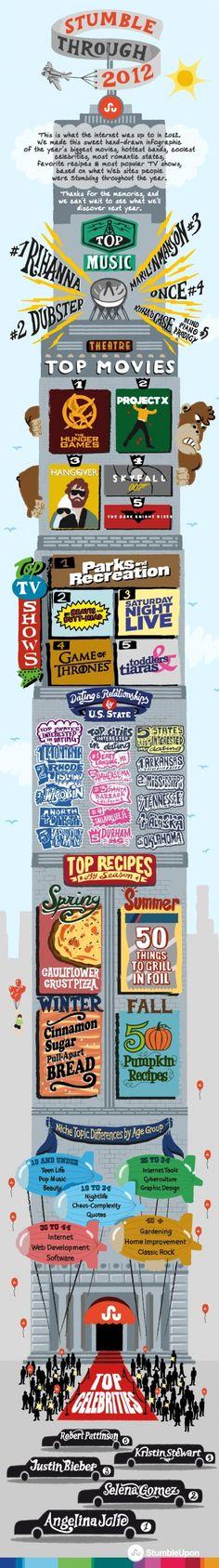 De meest besproken onderwerpen op StumbleUpon in 2012 [Infographic]