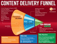B2B Technology Guide: The #Content Delivery Funnel :: Demandbase #B2B #Marketing