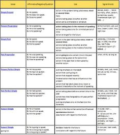 http://englishwell.biz/uploads/taginator/Sep-2013/english_verb_tense_chart_esl.jpg