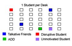 seating charts...where to place your talker, unmotivated student, talkative friends, etc.