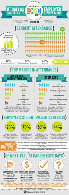 SP14 Employer Expo Review | Created in #free @Piktochart #Infographic Editor at www.piktochart.com