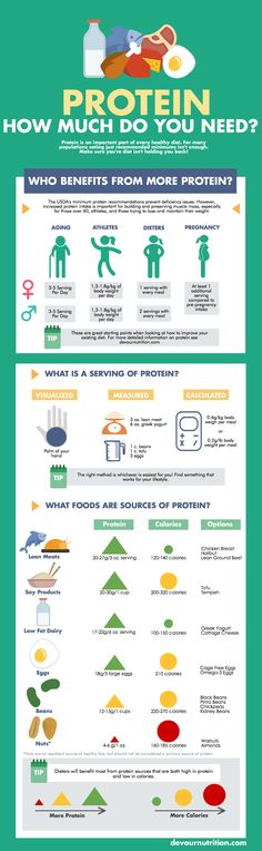 Protein - How Much Do You Need? Protein serving guidelines, including those for weight loss and pregnancy. Plus protein content in common foods!