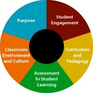 The Two Purposes Of Teacher Evaluation By Robert J Marzano