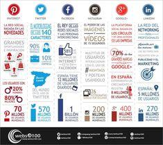 ¿No sabes la diferencia entre publicar en Pinterest o Instagram o entre Facebook y Google+? Mira sus principales características