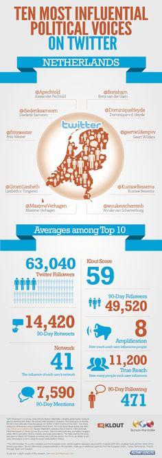 10 meest invloedrijke politici. twittermania, mooie grafic! http://twittermania.nl/2012/04/de-10-invloedrijkste-nederlandse-politici-op-twitter-volgens-klout/?utm_source=twitterfeed_medium=twitter_campaign=Feed%3A+twittermanianl+%28Twittermania.nl%29_content=news_term=Twittermania