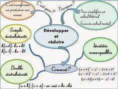 Cours de Mathématiques en Mandala/Carte mentale: Développer, réduire, identités remarquables