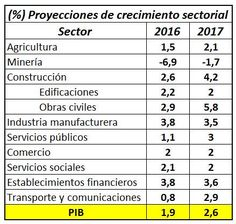 Los sectores económicos que más crecerán en Colombia en 2017