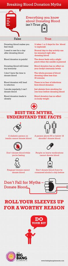 Infographica-5 Aims to bring light on the myths on blood donation.This year's National Blood Week which runs from 10th-16th June 2013. Roll up your sleeves for a worthy reason !