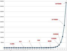 L'équation différentielle du référencement ou comment une courbe exponentielle peut expliquer certains effets comme le fameux effet yoyo de google sur les moteurs de recherche