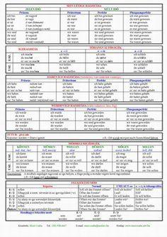 Italian Language, English Language, German Language Learning, Education, Math, Math Activities, Blade, Deutsch, Fruit