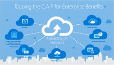 C.A.P's capabilities:      Predictive Analytics     Mobility     Business Insights     Cloud Migration & Security