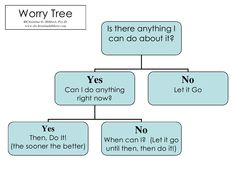 The Key to Worry-Free: The Worry Tree!  via www.drchristinahibbert.com