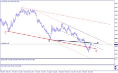 Petrolio, Brent: analisi tecnica ed Operativa - Materie Prime - Commoditiestrading