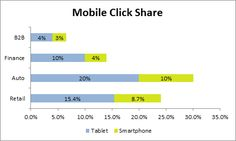The chart below shows the breakout of mobile clicks on Google between smartphone and tablet as a fraction of total traffic for a sample of our customers. While mobile has a small share of paid clicks in B2B, it comprises between 25-30% of clicks in the automotive and retail sectors. That's over one in four paid clicks! It is also interesting to note that while the bulk of the increase in mobile traffic is coming from tablets, a significant portion is also coming from smartphones.