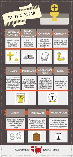EXCELLENT diagram of Mass items at the altar What is a ciborium? Discover the different items used at the altar during Mass in this infographic! This Catholic teaching tool is perfect for catechism classes, religious education, RCIA, bible study and more! Catholic Religious Education, Catholic Religion, Catholic School, Catholic Prayers, Catholic Traditions, Catholic Catechism, Catholic Confirmation, Catholic Theology, Catholic Bible