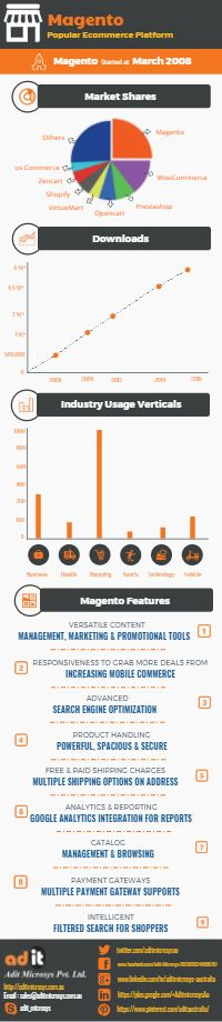 Check out the list of rich features of Magento for ecommerce website development, payment gateway integration and order management in this infographic
