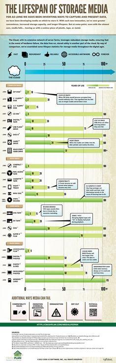à garder : Durée de vie des supports de stockage de données.