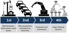 Industry 4.0 - Wikipedia, the free encyclopedia. The four Industrial Revolutions.