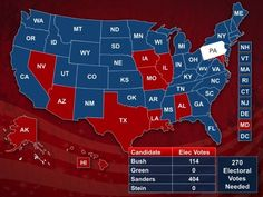 Bernie Sanders Wins Mock Election. From Mock Election to Actual Election We The People Will See To It. #BernieSandersForPresident.