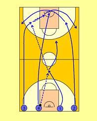 Basketball Plays, Basketball Coach, Coaching, Drill, Nba, Basketball, Hs Sports, Free Throw, Workout Exercises