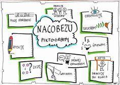 kl.1 Polish Language, Teaching Methods, Classroom Language, School Hacks, Literacy, Activities For Kids, Map, Writing, How To Plan
