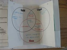 states of matter foldable...I did this with my 5th grade worked out really well.