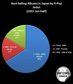 Top 3 Best-Selling Albums Japan (2015 1st-Half): #1 TVXQ #2 D&E #3 2PM http://disq.us/8nojnf