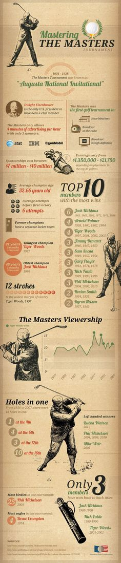 Think you know everything about The Masters? Think again. This graphic has some awesome facts about The Masters.
