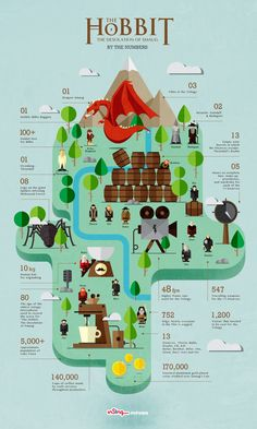 """The Hobbit: The desolation of Smaug. By the numbers"".  Los números de El hobbit: La Desolación de Smaug. Forbes España #infographic #design #data #cine #PeterJackson #Tolkien"