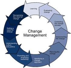 Organizational Change and Management requires careful planning and understanding. Our specialized Change Managers guide you through this process to. Change Management Models, It Management, Business Management, Business Planning, Knowledge Management, Change Control, Lean Six Sigma, Process Improvement, Business Education