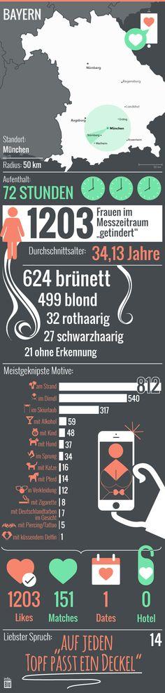 So wird in München durchschnittlich getindert.