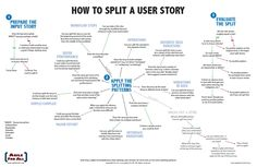 How to spit a user story by Agile for all