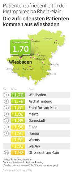 Die Patienten der Metropolregion Rhein-Main sind zufrieden mit ihren Ärzten. Besonders die Ärzte aus Wiesbaden schneiden dort sehr gut ab und erreichen eine Durchschnittsnote von 1,7.