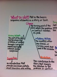 """This is a great pin. This poster explains in detail """"What Plot is?"""". This colorful poster is a great way for students to remember how to explain plot. I would post this poster in the reading corner, so it can serve as a constant reminder to students as they continue to read."""