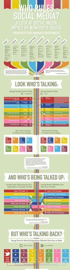 who rules social media? #infographic