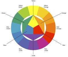 The Chromatic circle