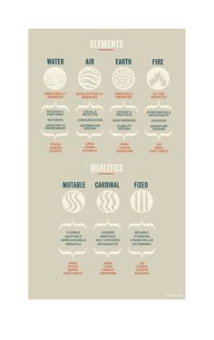Zodiac Cheat Sheet. Digital Print Poster by ZodiacZone on Etsy, $15.00