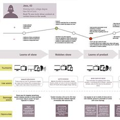 22 best service blueprint images on pinterest service blueprint agency thumb malvernweather Choice Image
